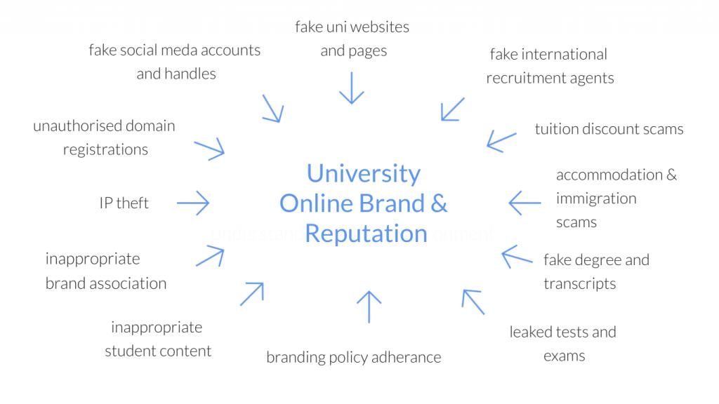 university brand protection